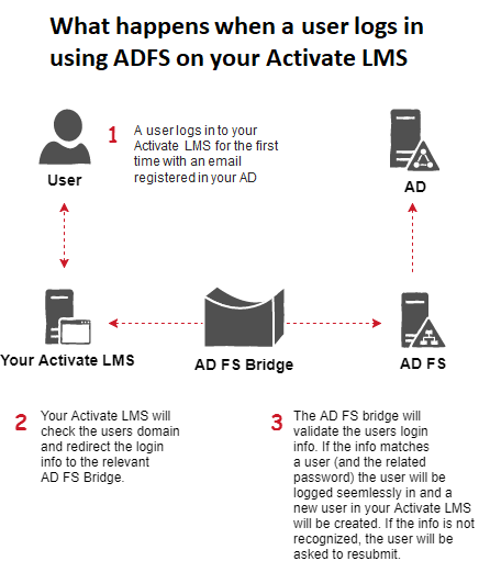Single Sign On (SSO) in Activate LMS using Active Directory
